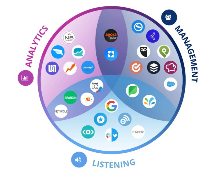 what do social media marketing tools do