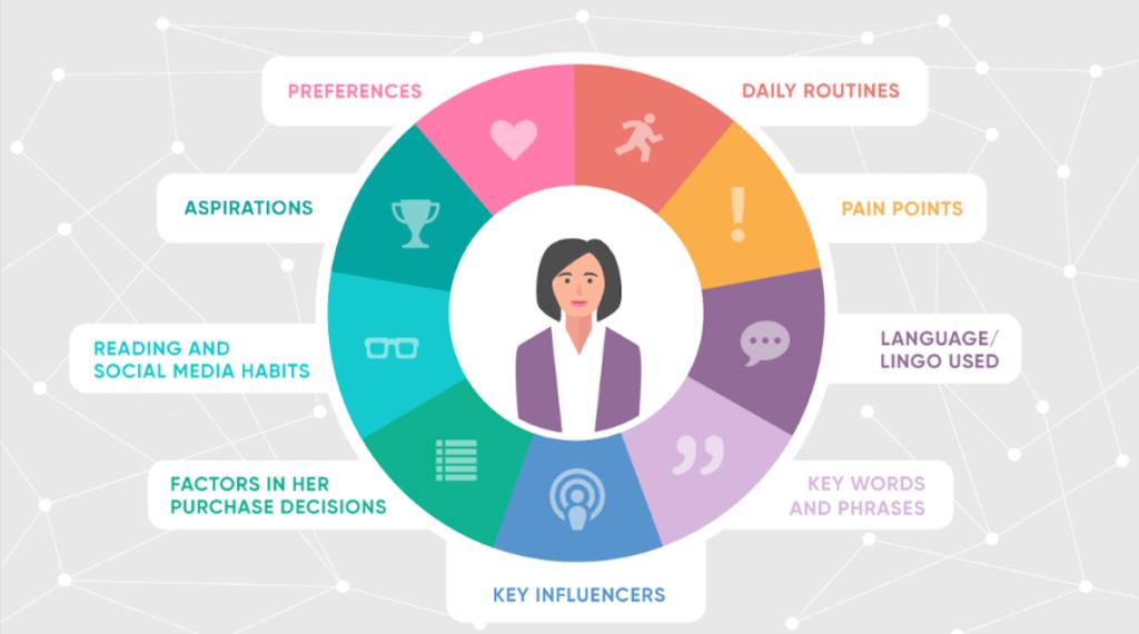 customer personas infographic