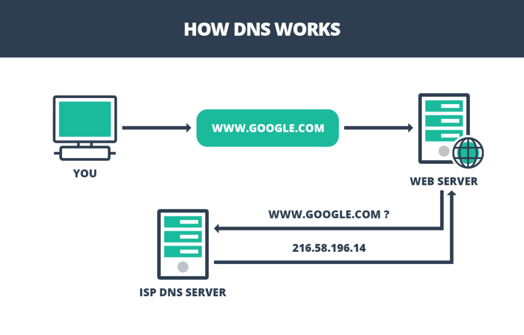 how a dns works infographic