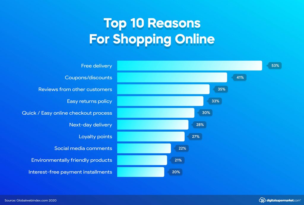 top 10 reasons for shopping online infographic