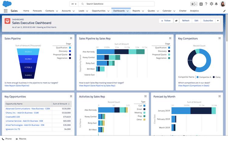 salesforce review dashboard